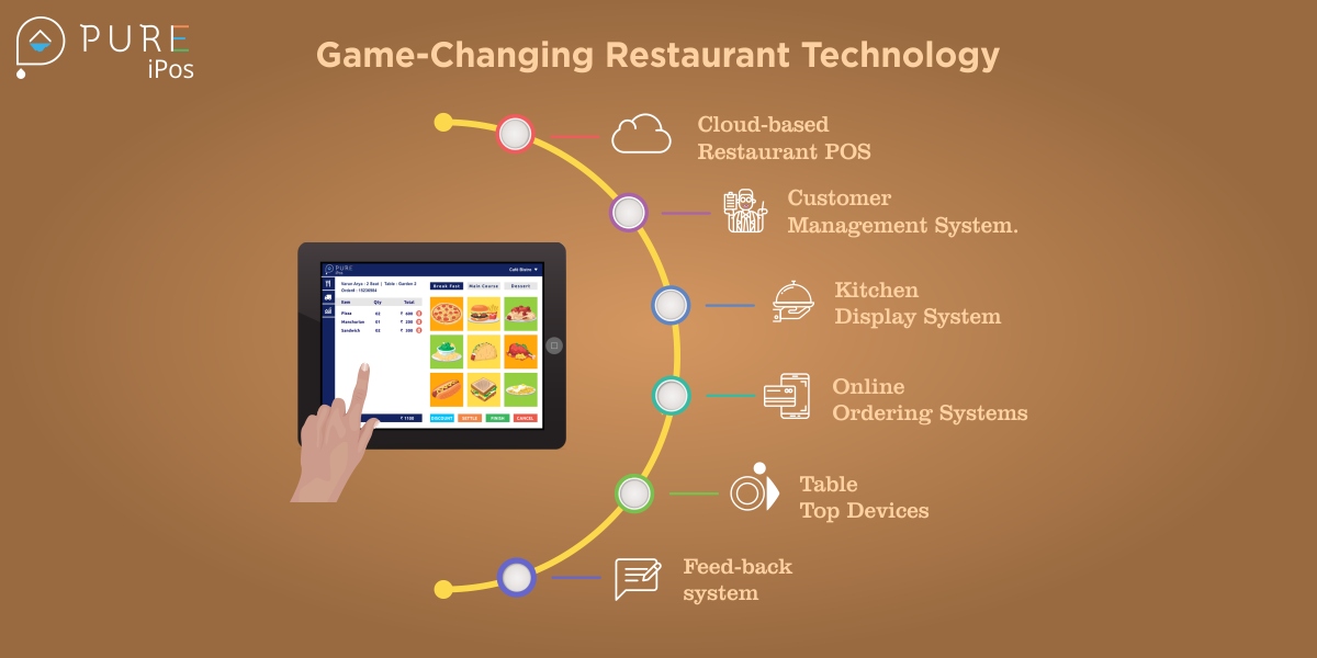 Game Changing Restaurant Technology For 2019 Pure Ipos Blog